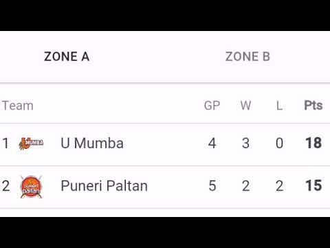 Today PRO KABADDI 2018 POINTS TABLE ; season 6 ; Haryana v Delhi match; Gujrat vs pune match result