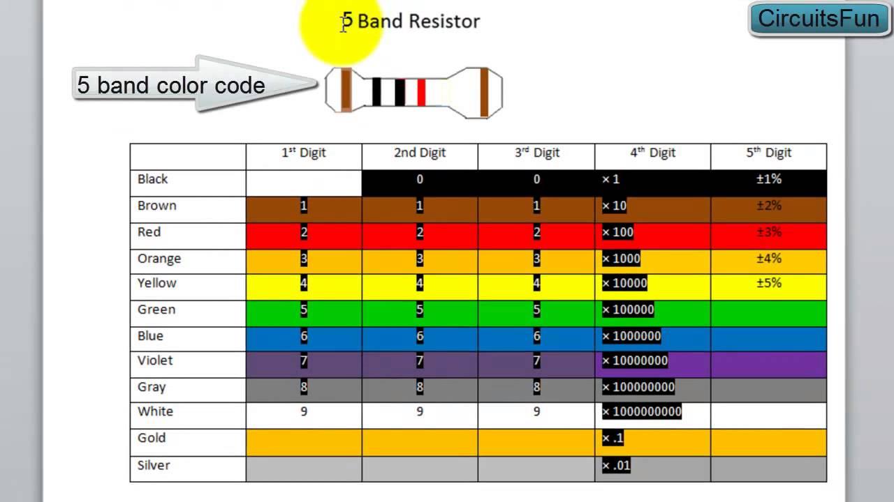 C0f3digo de resistores e capacitores