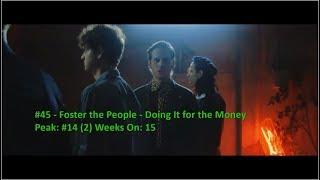 download lagu TOP 100 WORLD MUSIC CHART For 7. - 14.january gratis