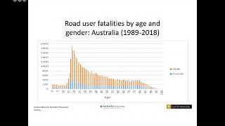 2019 05 14 Preventing road crashes and injuries among young drivers.