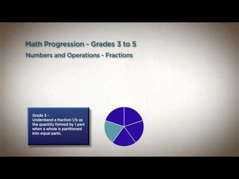 Whole Numbers to Fractions in Grades 3-6