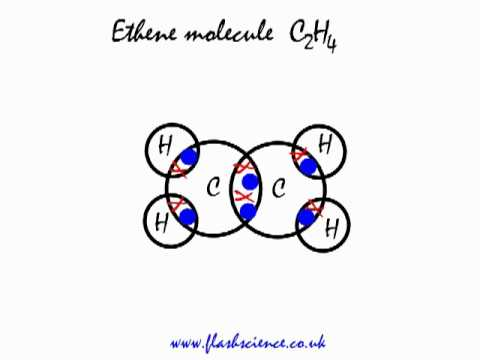 an ethene molecule  C2H4    C2h4 Molecule