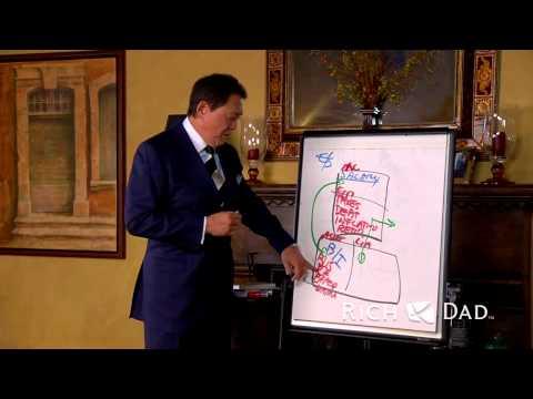 Czym Jest Marketing Sieciowy - Biznes XXI Wieku - Robert KIYOSAKI