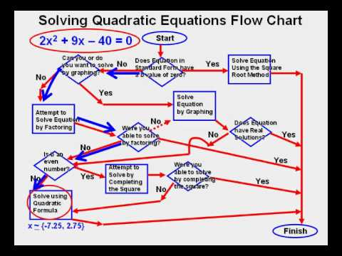 solving quadratic equations flow chart youtube. Black Bedroom Furniture Sets. Home Design Ideas