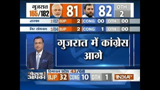 Gujarat Poll Result: Congress takes an early lead, BJP= 81, Congress= 82