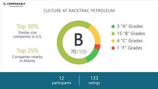 RaceTrac Petroleum Employee Reviews - Q3 2018