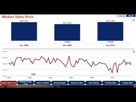 Woodbury MN Real Estate Update - Jan. 2011 - Median Sales Price
