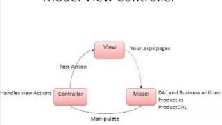 Asp.net MVC Tutorial