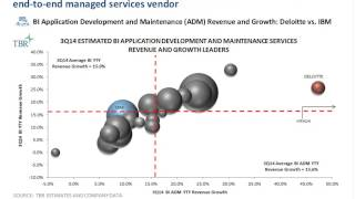 Catching Big Blue: Can any BI services vendor narrow the gap with IBM