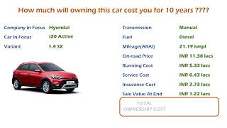 Hyundai i20 Active (1.4 SX) Ownership Cost - Price, Service Cost, Insurance (India Car Analysis)