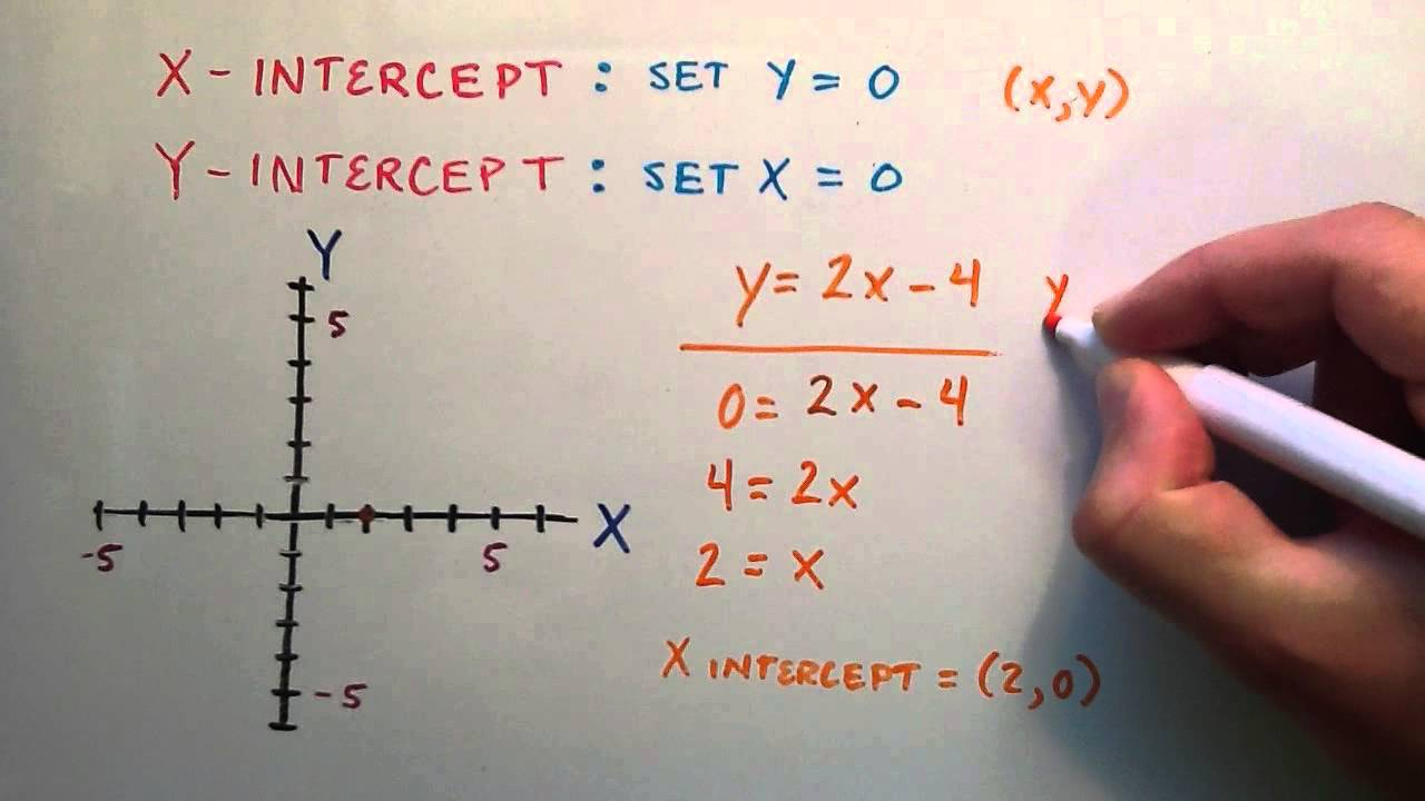 Y Intercept Example the X and Y Intercept of a