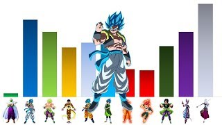 Dragon Ball Super (Broly Movie) Power Levels