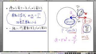 高校物理解説講義:「円運動」講義12
