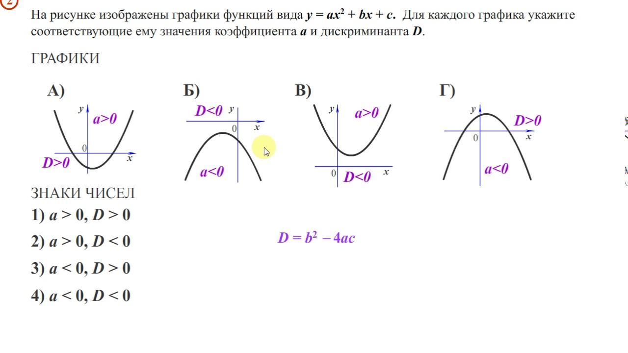 шпаргалки решения с построением графика по математике ответы онлайн