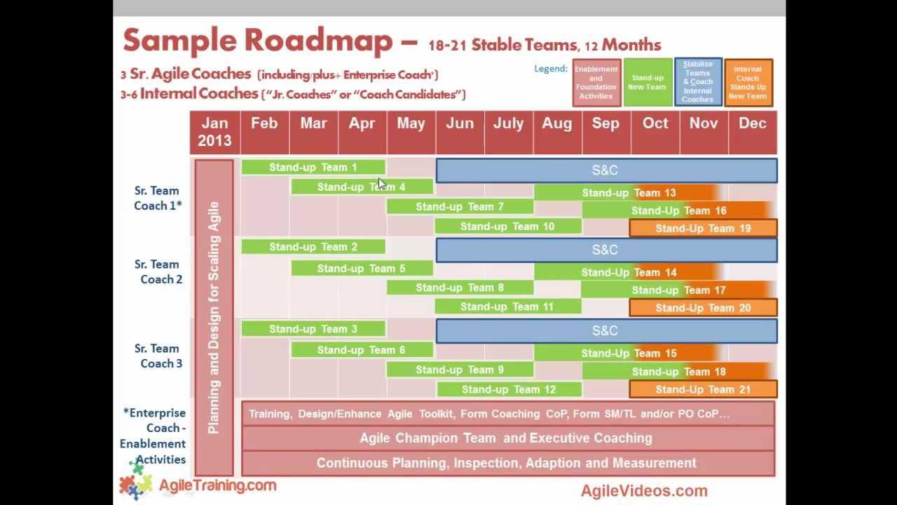 scaling agile adoption to multiple teams youtube
