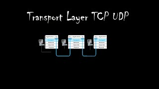 Transport Layer and TCP and UDP (Sinhala)