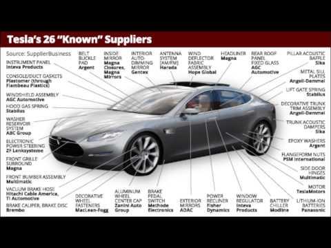 Investing in Tesla (Nasdaq:TSLA) Stock