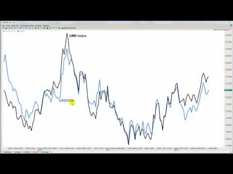 How to use us dollar index to trade forex