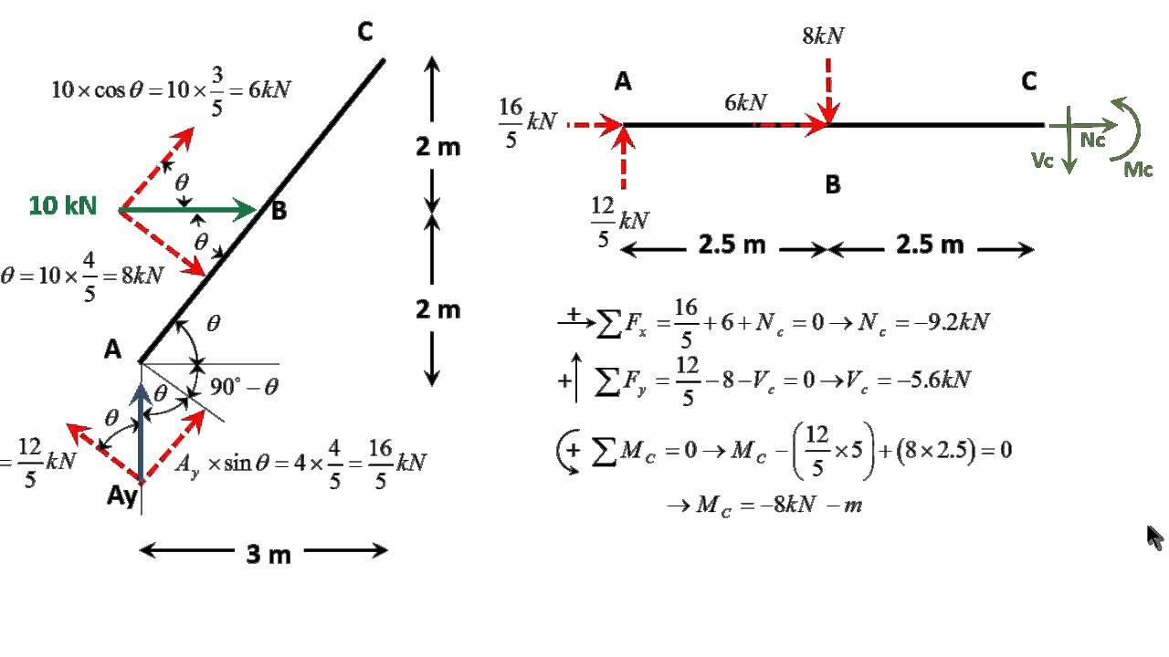 English Drawing N V And M Diagrams For A Frame With An