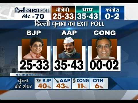 AAP to emerge as single largest party in Delhi polls, says India TV-CVoter exit poll (Part 2)