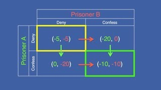 Prisoner's Dilemma, Game Theory and Gang Stalking ~ by Zeph Daniel