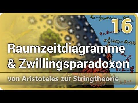 Raumzeitdiagramme und Zwillingsparadoxon • Aristoteles  ⯈ Stringtheorie (16) | Josef M. Gaßner