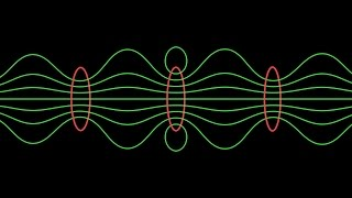 Magnetic Field Lines: From Single Loop to Solenoid