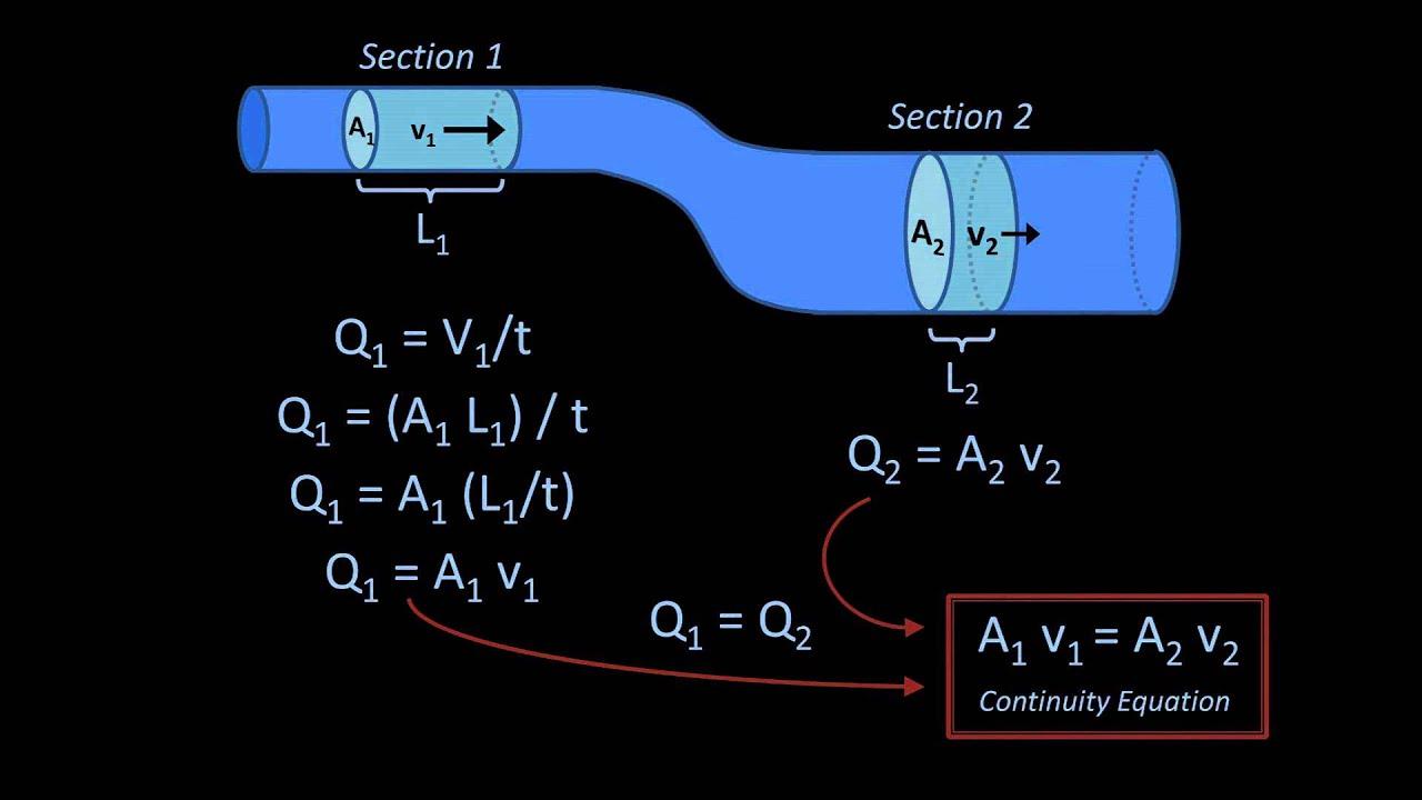 fluid dynamics equations sheet pdf