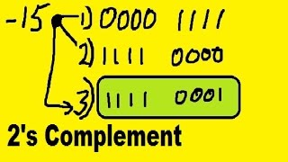Twos Complement, 8 bits, it's magic !