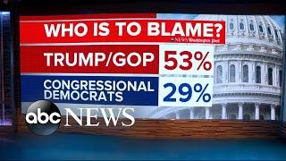 Majority of Americans blame Trump, GOP for shutdown: Poll