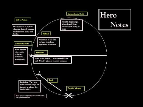 "monomyth the steps not taken by Analysis: ""the step not taken"" by paul d'angelo  monomyth the steps not taken by paul d'angelo monomyth or the hero's journey is a basic pattern,."