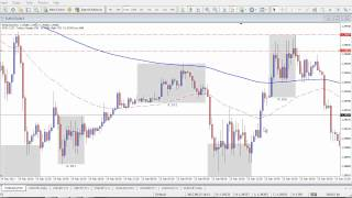 Forex Training Video - Forex Market Manipulation Strategy