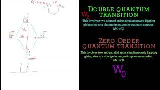 Explanation of the Nuclear Overhauser Effect (NOE) in NMR Spectroscopy