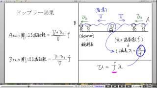 高校物理解説講義:「ドップラー効果」講義8
