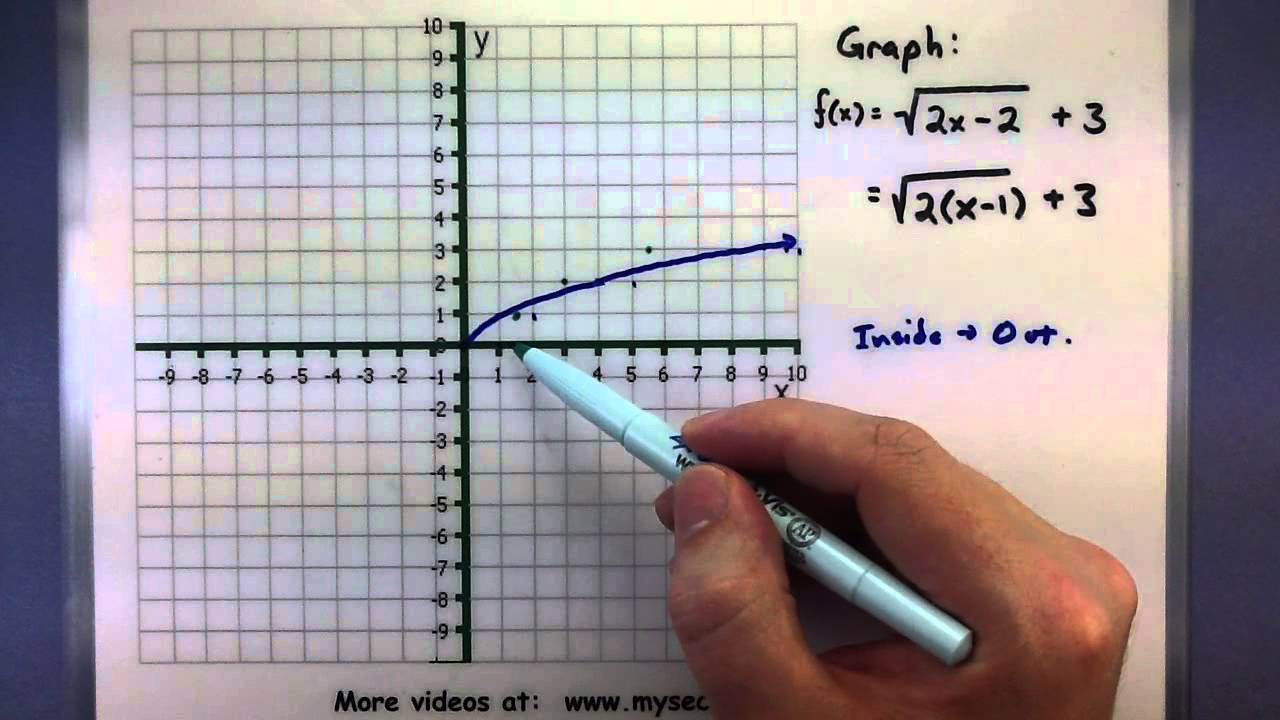 Graphs That Are Not Functions Graphing Radical Functions