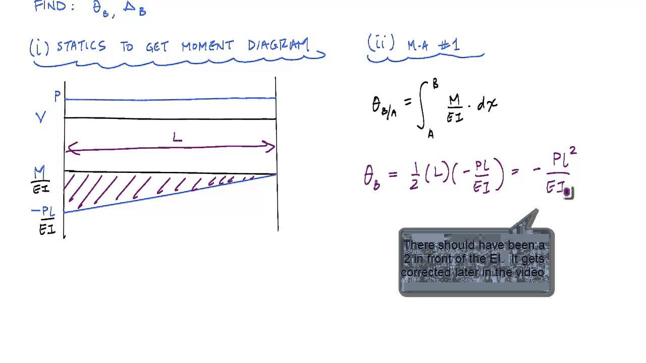 Moment Area Method Example 1 Structural Analysis Youtube