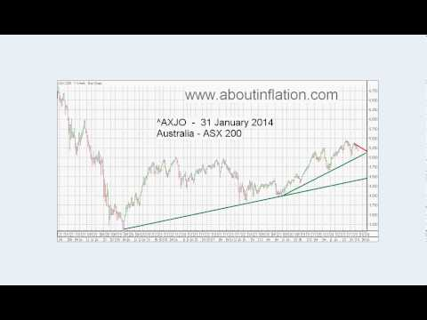 World Indices Trend Lines - DJ30, S&P 500, Nasdaq 100, Gold and Silver Index weekly 2014 January 31