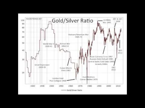 Should I be Buying Gold vs Silver Now