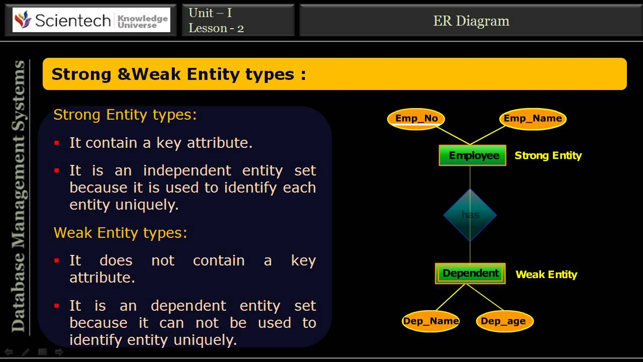Er Diagram In Dbms - Sku Database Management System