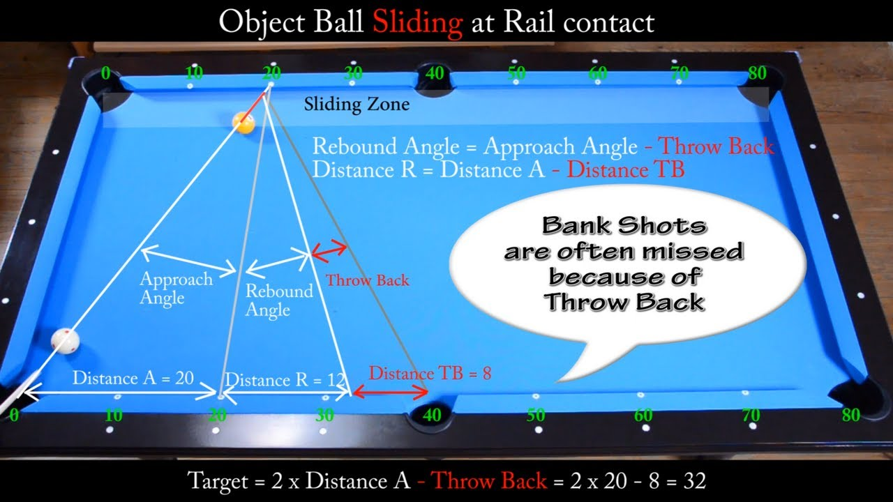 Bank Shots In Sliding Zone Drill Aiming With Diamond