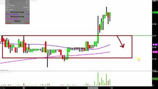 Iconix Brand Group, Inc. - ICON Stock Chart Technical Analysis for 02-13-2019
