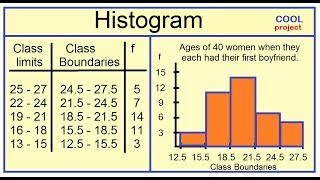 Histogram and Frequency Polygon