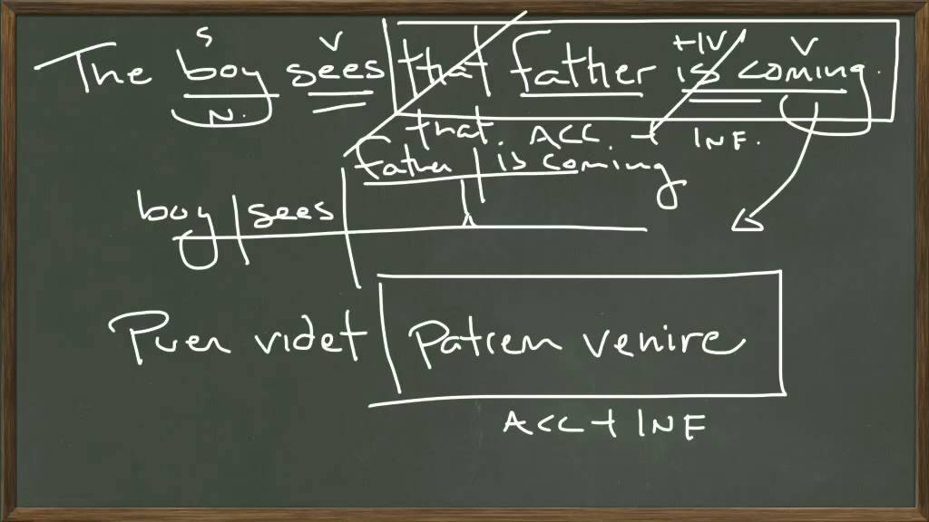Accusative plus Infinitive - YouTube