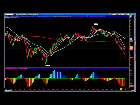 S&P500 Fibonacci Analysis   Swing Trading Options  SPX SPY USO PFE UUP AMZN
