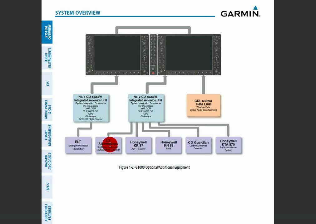 electrical panel wiring diagram garmin g1000 tutorial systems hardware youtube  garmin g1000 tutorial systems hardware youtube