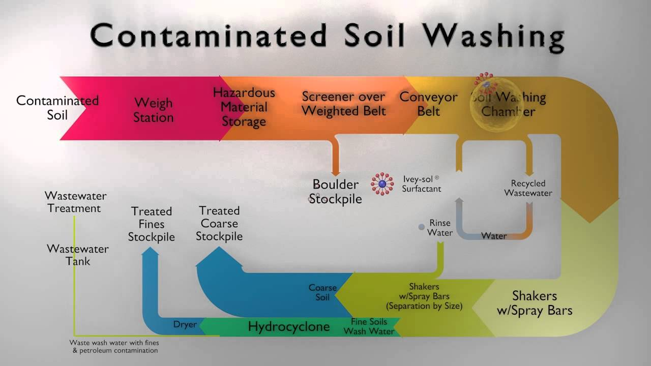 Contaminated Soil Washing With Ivey-sol U00ae