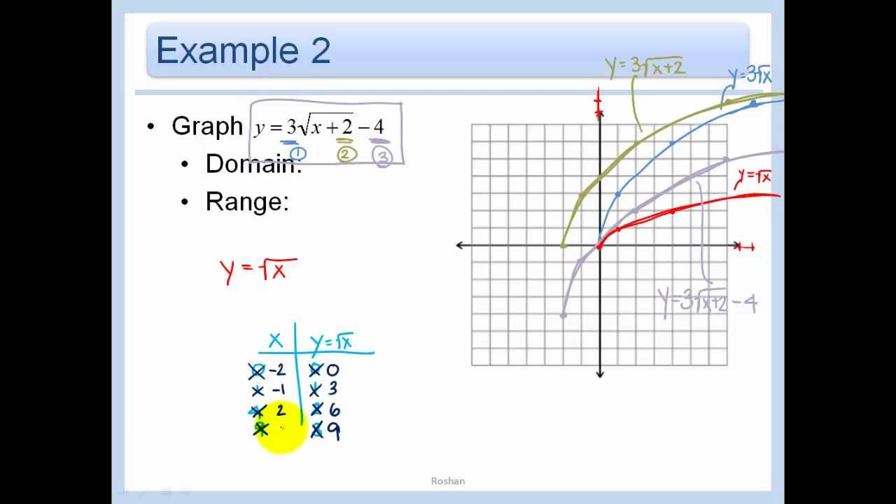 65 graph square root and cube root functions youtube