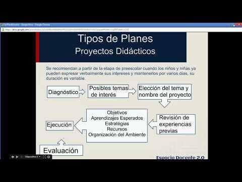 La Planificación. Tipos de Planes