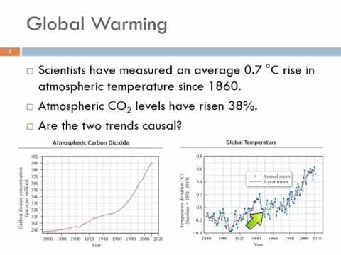 4.1 Climate Change & the Combustion of Fossil Fuels
