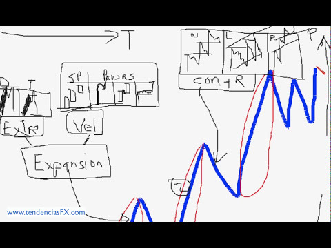 Mercado FOREX - Curso Profesional